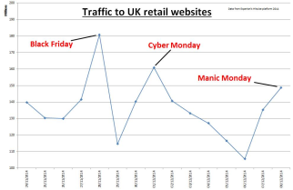Kuva: http://www.experian.co.uk/blogs/latest-thinking/christmas-retail-results/