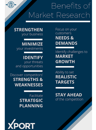 Benefits of Market Research graphic: Strengthen your business, Minimize your investments, Identify your Threats & Opportunities, Discover Competitors' Strengths & Weaknesses, Facilitate Strategic Planning, Focus on your Customers needs & demands, Identify challenges to Market Growth, Ability to set Realistic Targets, Stay Ahead of the Competition. Xport.